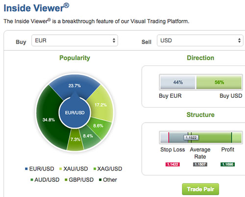 Easy-Forex Inside Viewer