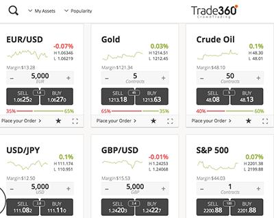 trade360-popularity
