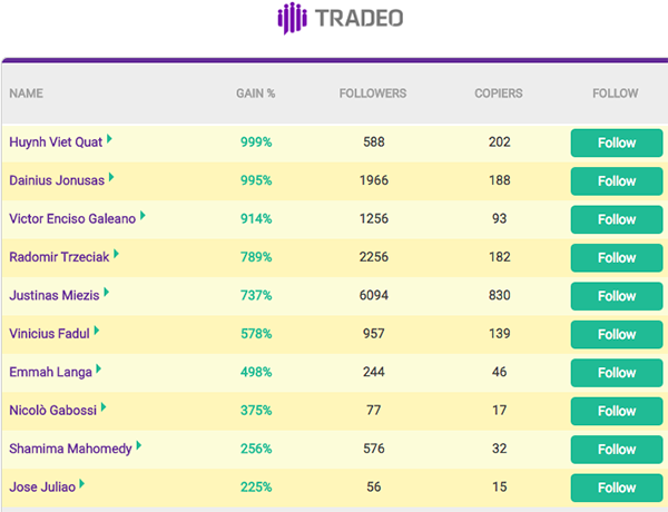Tradeo Top Traders